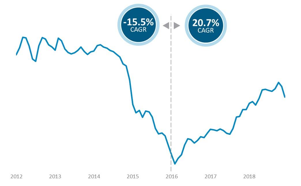 Fuel Index Graph