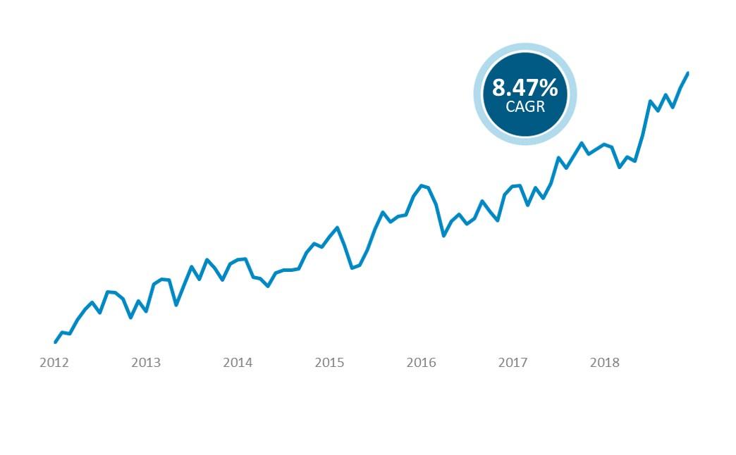 Labor Index Graph